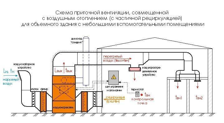 Отопление промышленных зданий от компании «фрамосс»