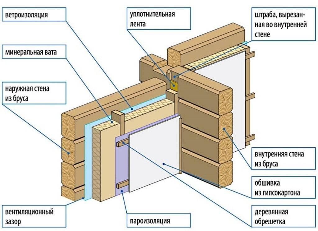 Чем лучше всего утеплить деревянный дом снаружи под сайдинг?