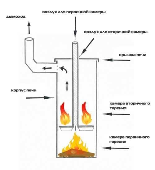 Печка для дачи на дровах: недорогие варианты изготовления своим руками, как выбрать эффективную печь