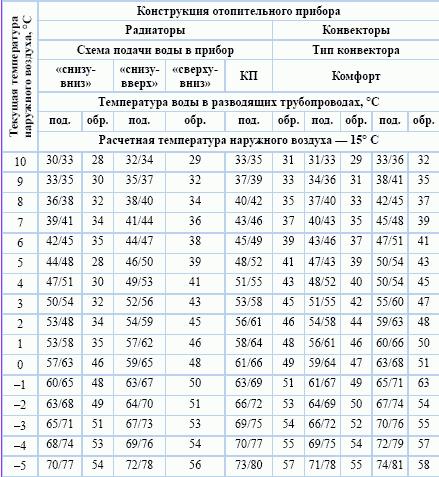 Нормы температуры теплоносителя в системе отопления: максимально допустимый показатель нагрева воды
