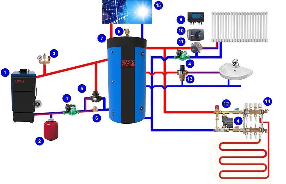 Обвязка твердотопливного котла отопления: схема, инструкция обвязка твердотопливного котла отопления: схема, инструкция