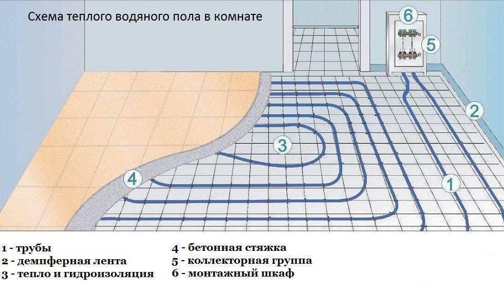 Теплый пол на грунте в частном доме – устройство, монтаж и подключение к сети
