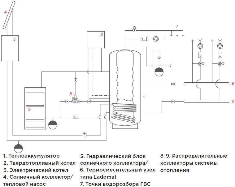 Буферная емкость для твердотопливного котла своими руками: материалы и инструменты, процесс изготовления.