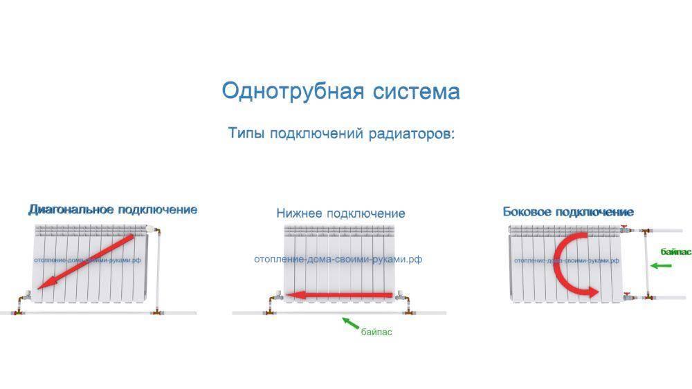 Подключение радиатора отопления к двухтрубной системе - схемы размещения и порядок монтажа