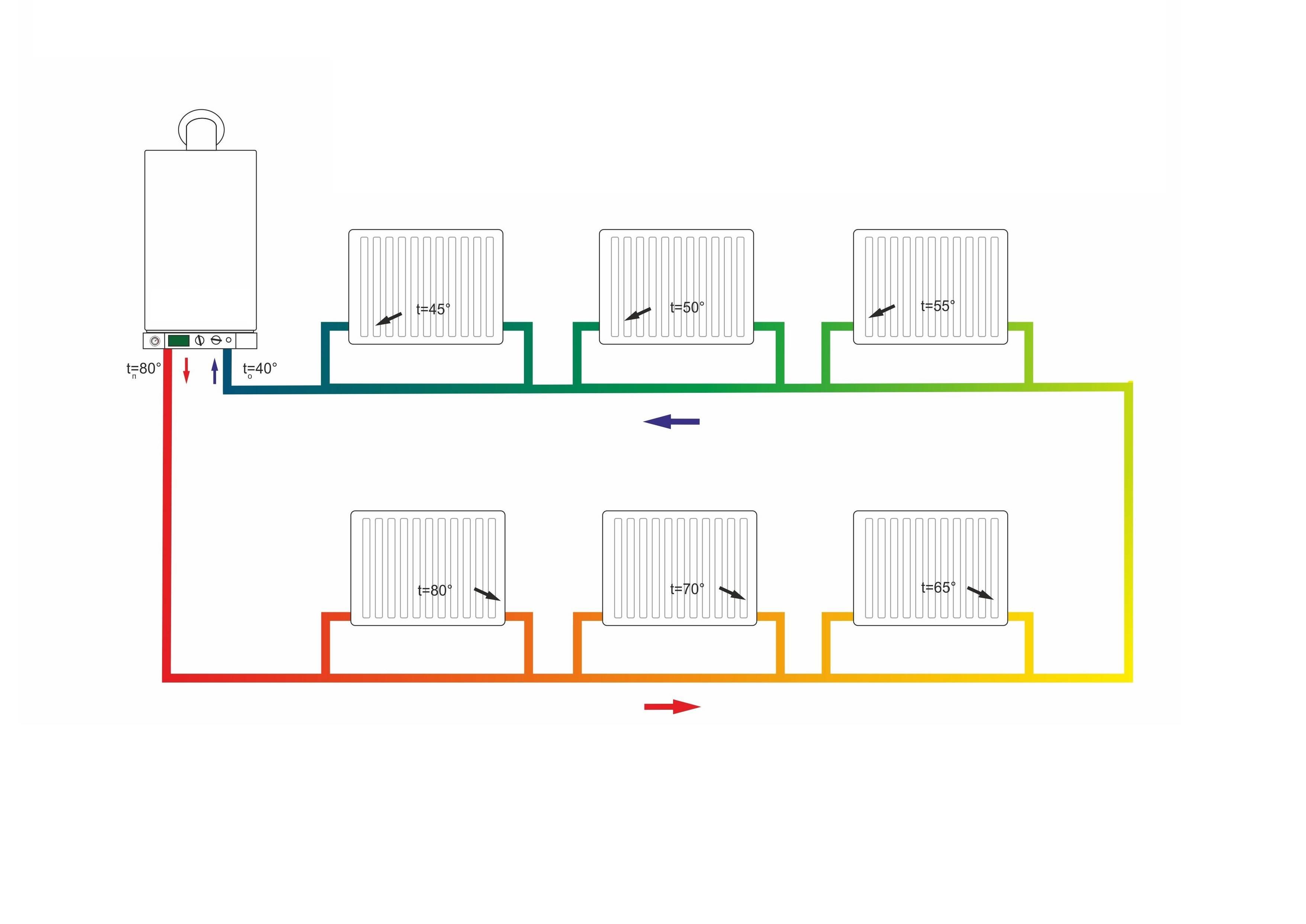 Двухтрубная система отопления: плюсы и минусы