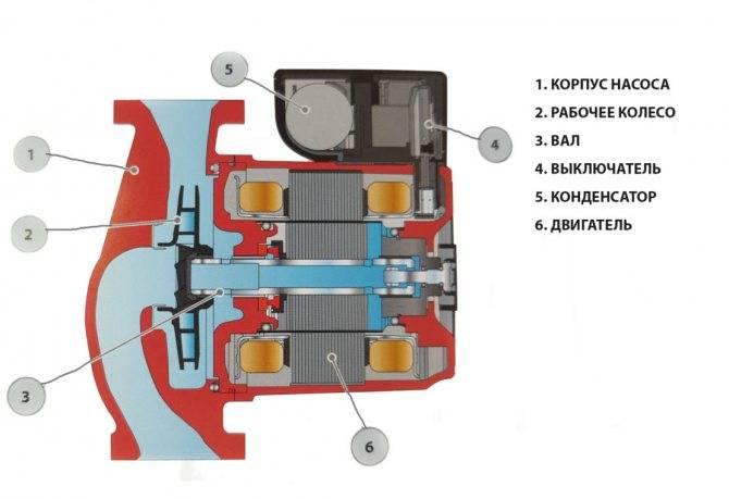 Терморегулятор для котла отопления (термостат) — виды, функции, цены