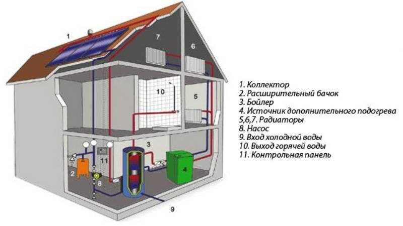 Как правильно и чем обогреть квартиру без отопления?