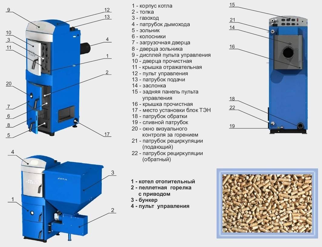 Пеллетные котлы отопления – устройство, выбор пеллет и котла