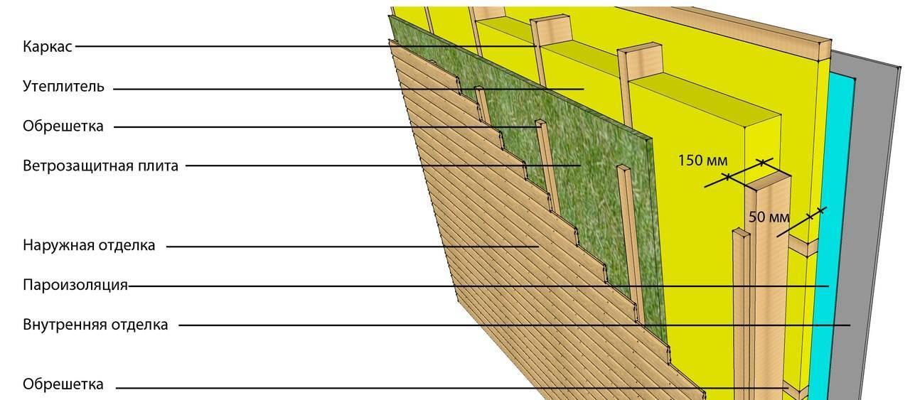 Сто 0060-2008 сто 02494680-0060-2008 сто 70383480-0060-2008 стандарт организации. конструкции систем вентилируемых фасадов с несущим каркасом из стальных гнутых профилей и наружной облицовкой из различных материалов. расчет, проектирование, монтаж