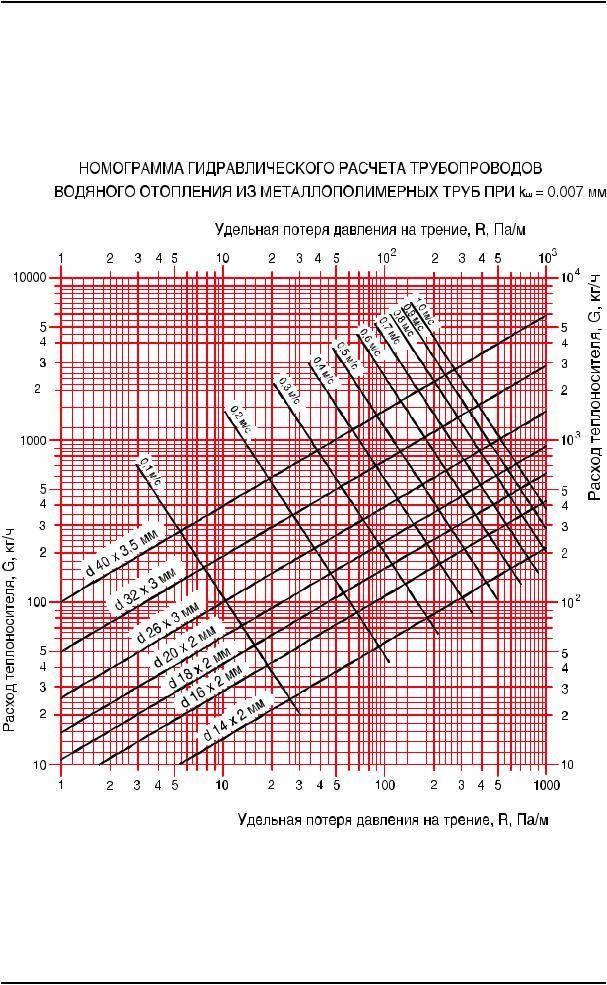 Гидравлический расчет системы водяного отопления