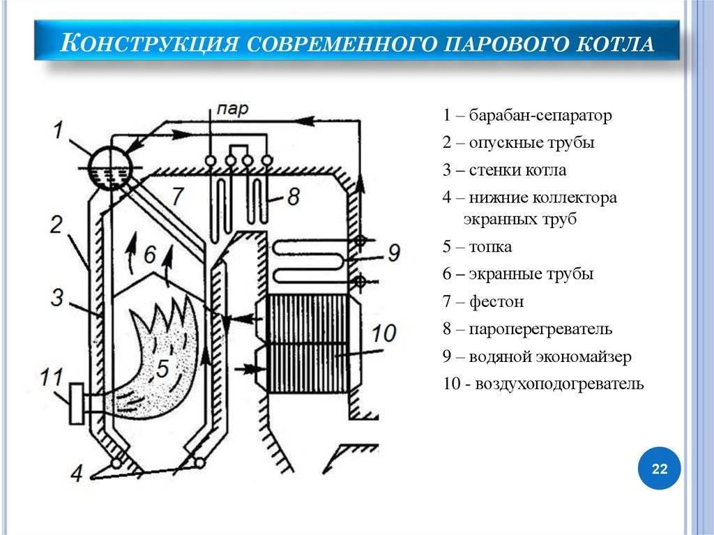 Паровые котлы: устройство и классификация — ici caldaie россия