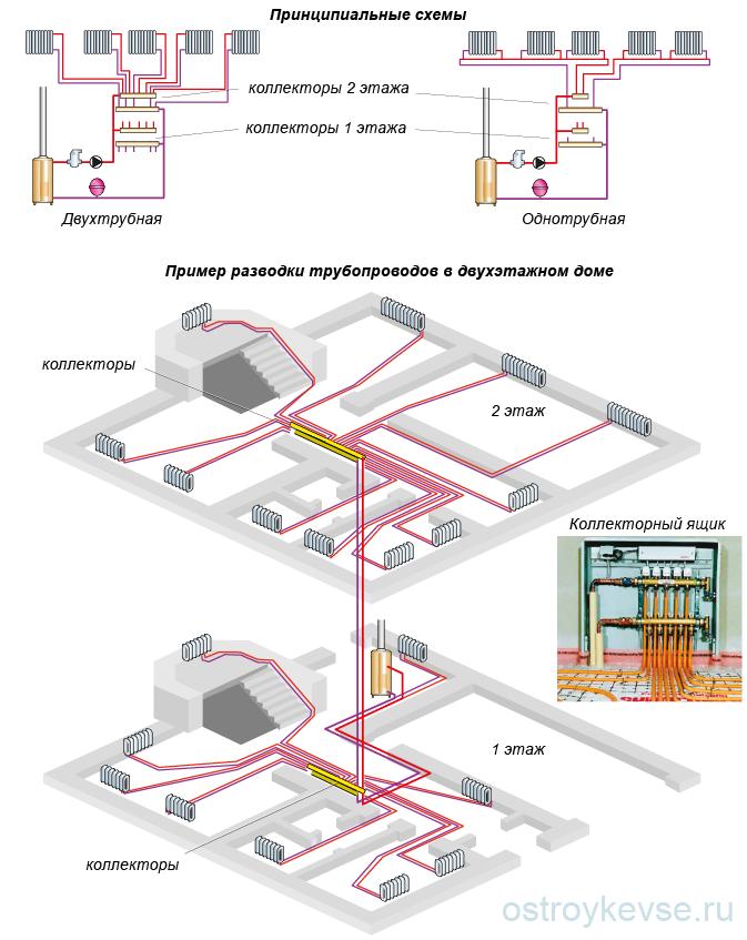 Лучевая система отопления: особенности работы, схема установки, возможности модернизации.