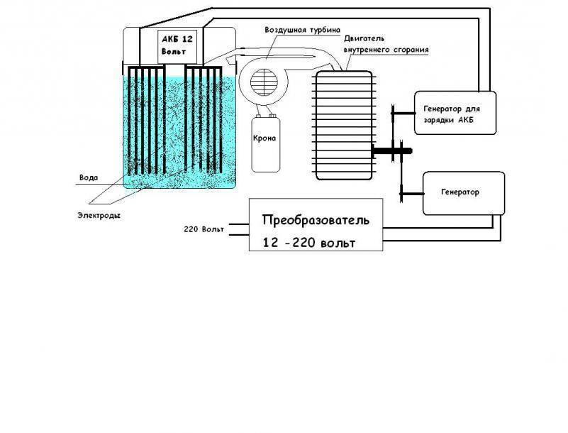 Как сделать водородный котел для отопления своими руками
