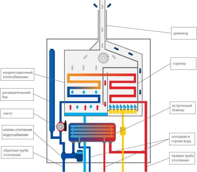Настенный газовый котел: какой лучше, как выбрать устройство