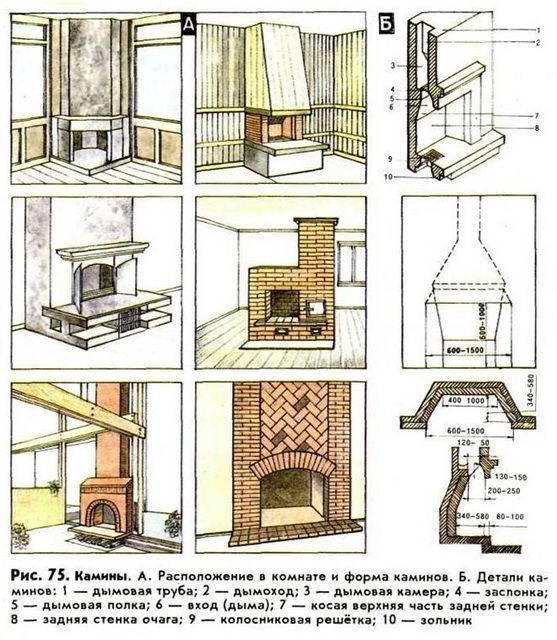 Декоративный камин (53 фото): как сделать электро-муляж своими руками, новогодний огонь для дома по чертежам, самодельный вариант из пенопласта