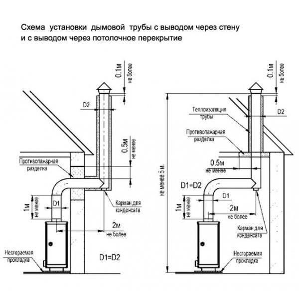 Максимальная длина коаксиальных и раздельных дымоходов - znayteplo.ru