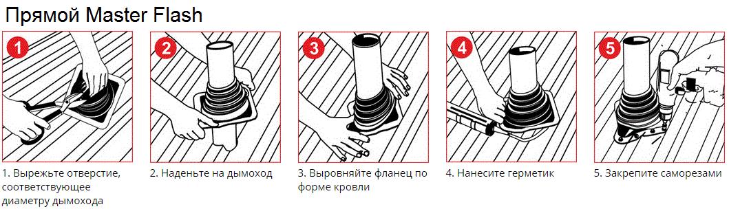 Отделка и облицовка дымохода внутри дома