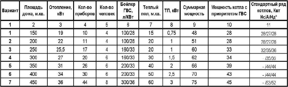 Рассчитать мощность котла: расчет газового котла для дома по площади, как рассчитать, подобрать для частного дома отопительный котел, какой нужен