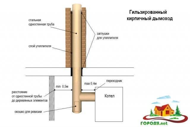 Как утеплить дымоход из кирпича? - отопление и водоснабжение дома и квартиры своими руками