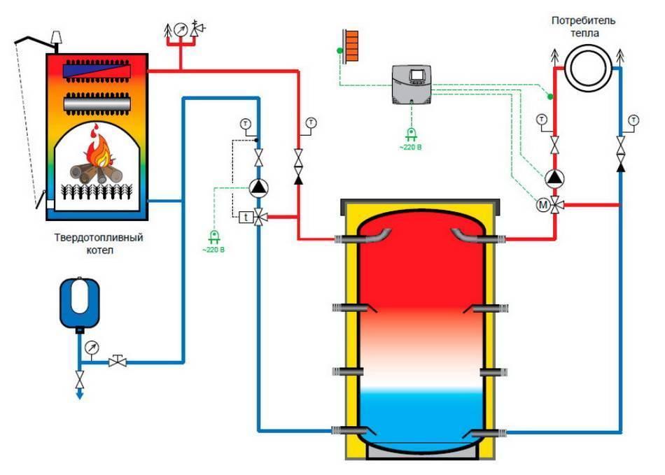 Теплоаккумулятор для котлов отопления: аккумулятор тепла, как работает система, схема бака с твердотопливным