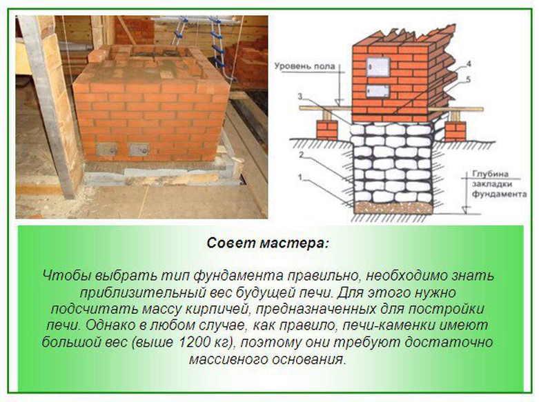 Фундамент под печь — варианты установки банной печи — строительство бани своими руками (видео и фото)