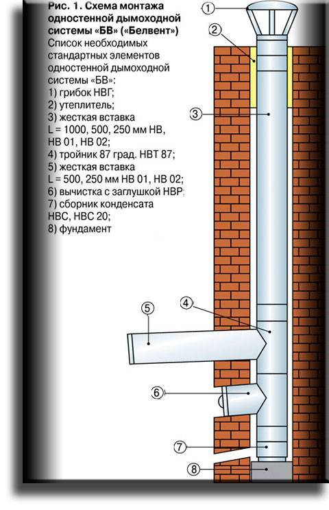 Труба для дымохода печи, дымоходная труба для газового котла