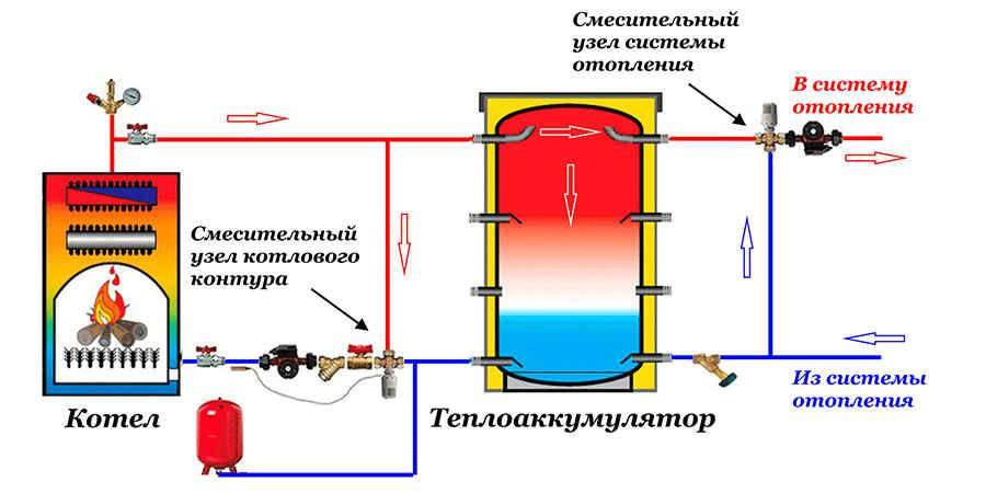 Как установить твердотопливный котел, обвязка