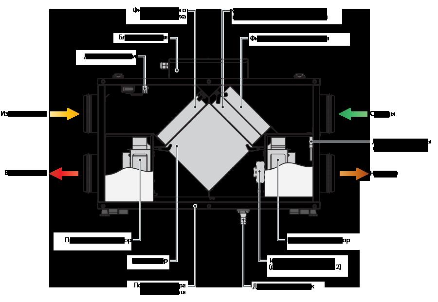 Рекуперация тепла в системах вентиляции: применение, уровень влажности, конструкция и инструкции по их работе
