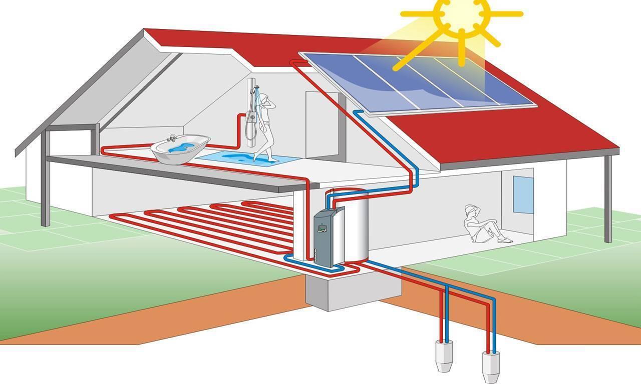 Воздушное отопление в частных домов по канадской методике и промышленных объектов