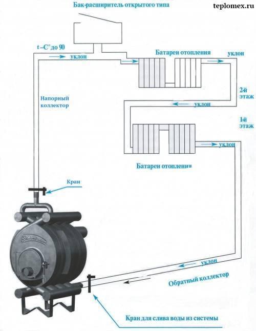 Принцип работы и характеристики печей отопительные с водяным контуром