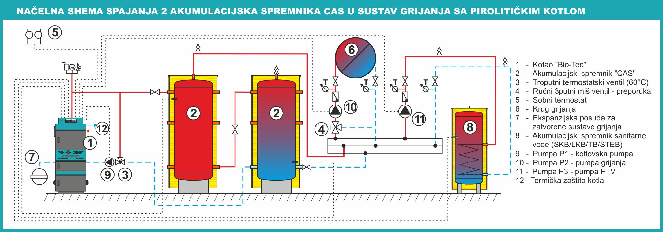Особенности теплоаккумуляторов для котлов отопления