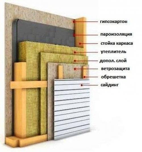 Снип каркасные дома (ч. 6) - теплоизоляция и пароизоляция в каркасном доме