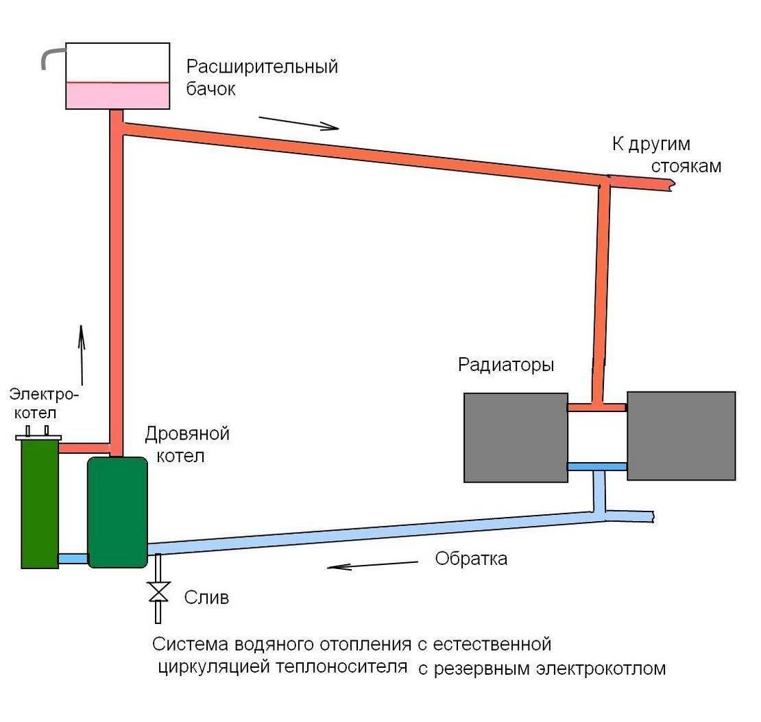 Какими бывают системы отопления с естественной циркуляцией, как их сделать и что нужно учесть