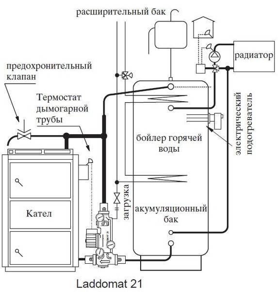 Обвязка газового котла для отопления: основные схемы