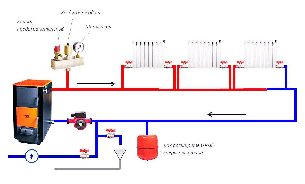 Как сделать отопление в частном доме своими руками – подробное руководство по устройству отопительной системы