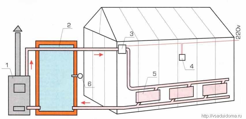Современные отопительные системы – новые и традиционные способы обогрева