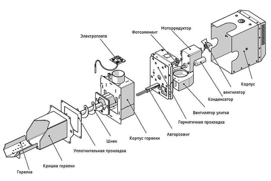 Пеллетная горелка своими руками: чертежи и устройство
