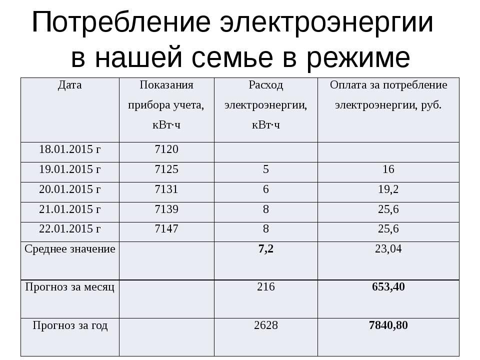 Сколько потребляет электрический котел отопления в месяц