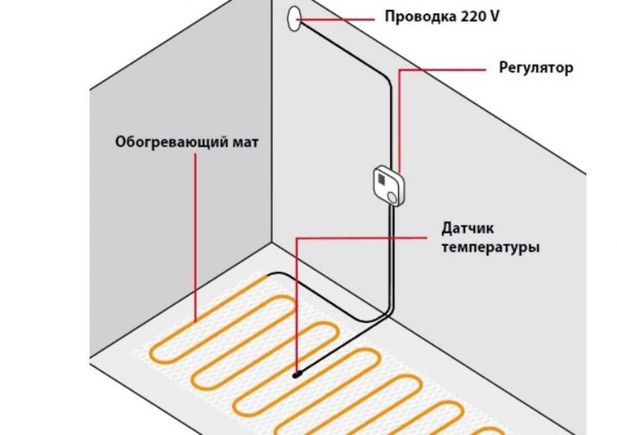 Толщина стяжки под электрический теплый пол