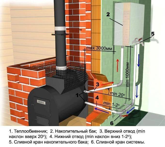 Печь для дома с водяным отоплением своими руками
