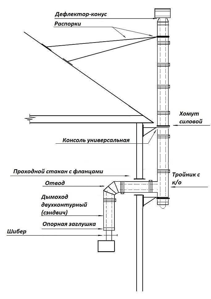 Установка настенного газового котла: навес газового котла и подготовка к подключению