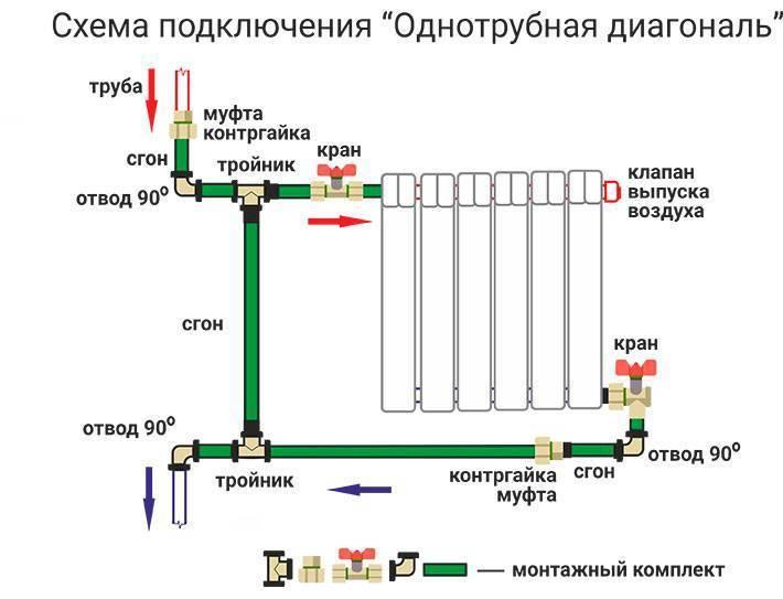 Устройство байпас в системе отопления: что это такое?