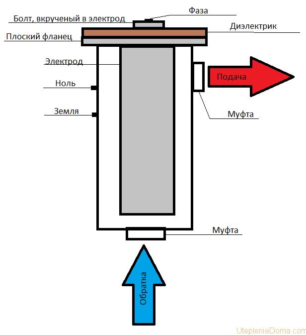 Как сделать индукционный котел своими руками: видео, схема и описание