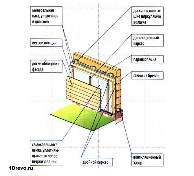 Чем утеплить деревянный дом снаружи под сайдинг: особенности (видео)