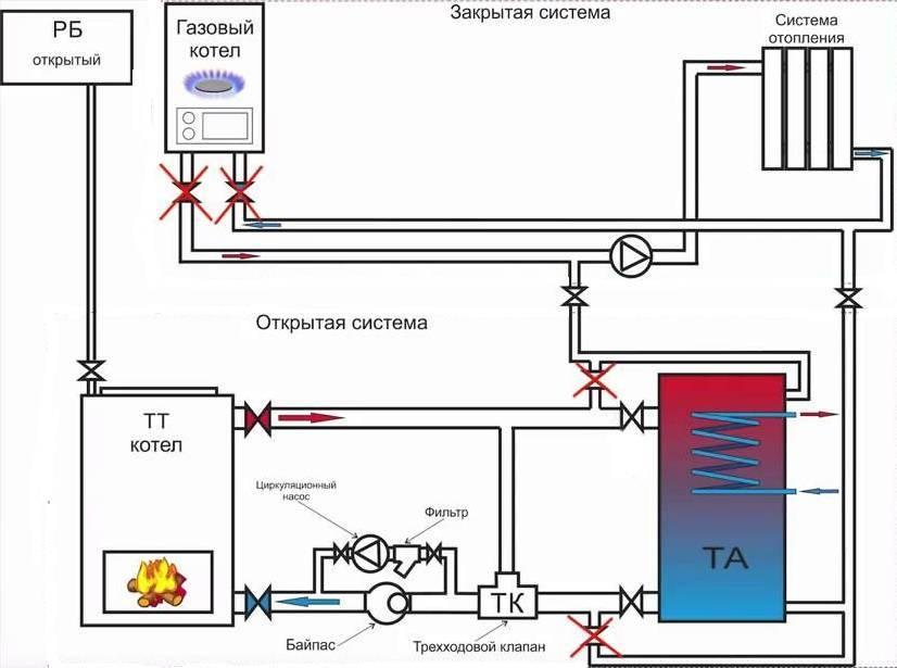 Одноконтурная и двухконтурная система отопления, схема, установка своими руками: инструкция, фото и видео-уроки, цена
