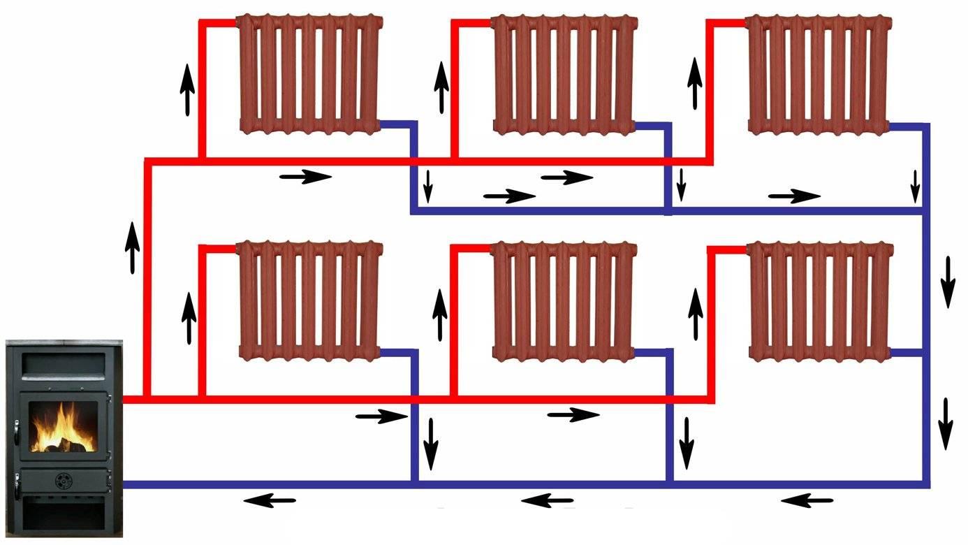 Система отопления с естественной циркуляцией теплоносителя