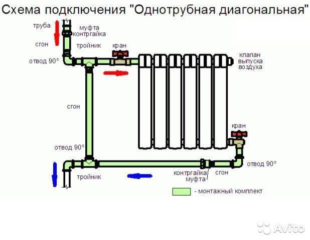 Схемы подключения биметаллических радиаторов.