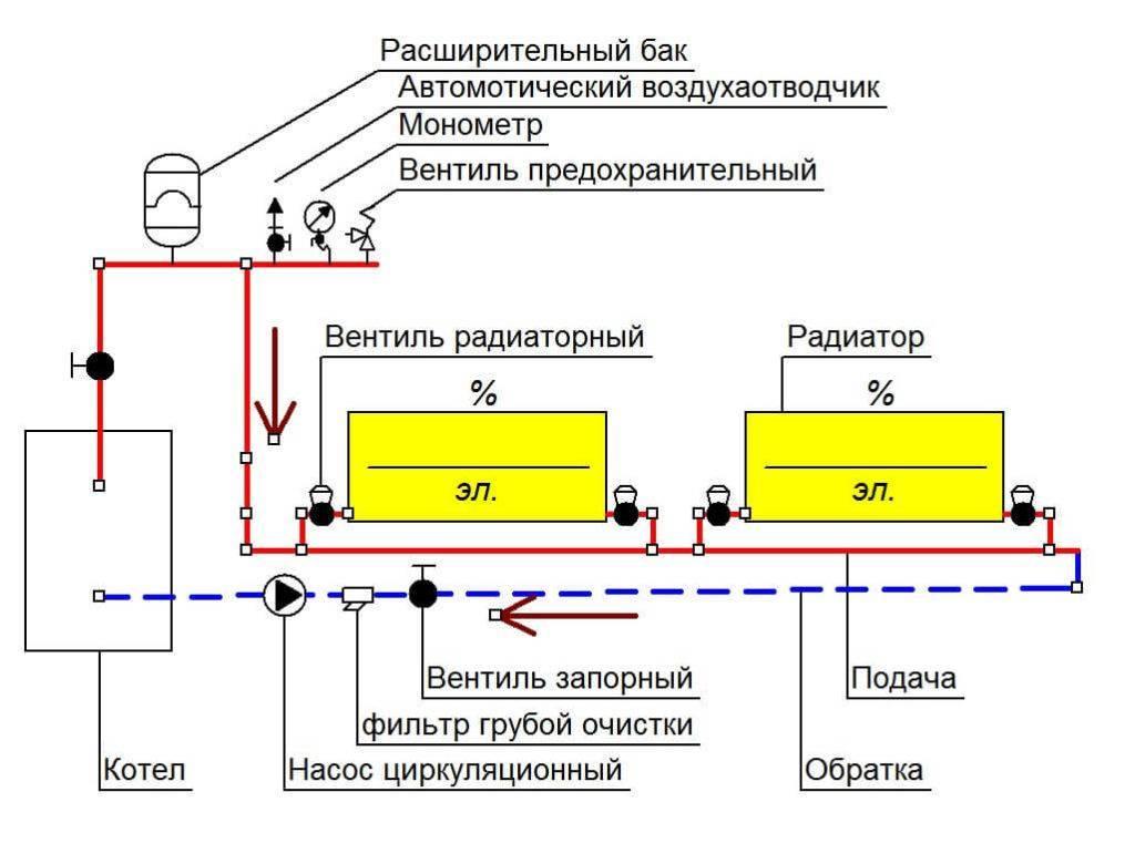 Обвязка котла полипропиленом - схемы монтажа для разных видов котлов