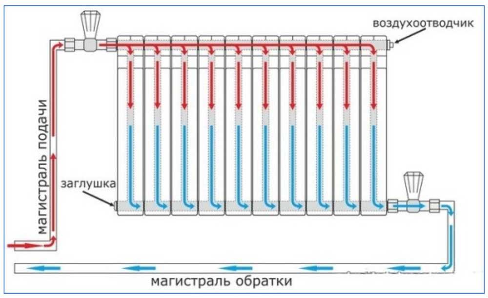 Схемы подключения радиаторов отопления: как правильно подключить батарею в частном доме, варианты и виды