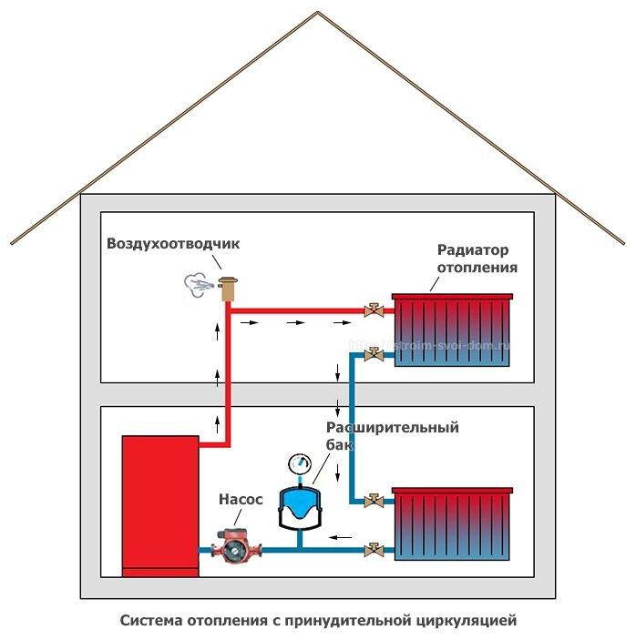 Можно ли отказаться от отопления в многоквартирном доме и как это сделать?